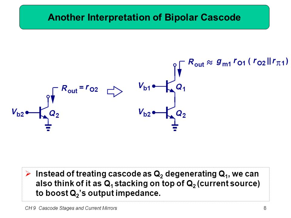 CH 9 Cascode Stages and Current Mirrors8 Another Interpretation of Bipolar Cascode  Instead of treating cascode as Q 2 degenerating Q 1, we can also