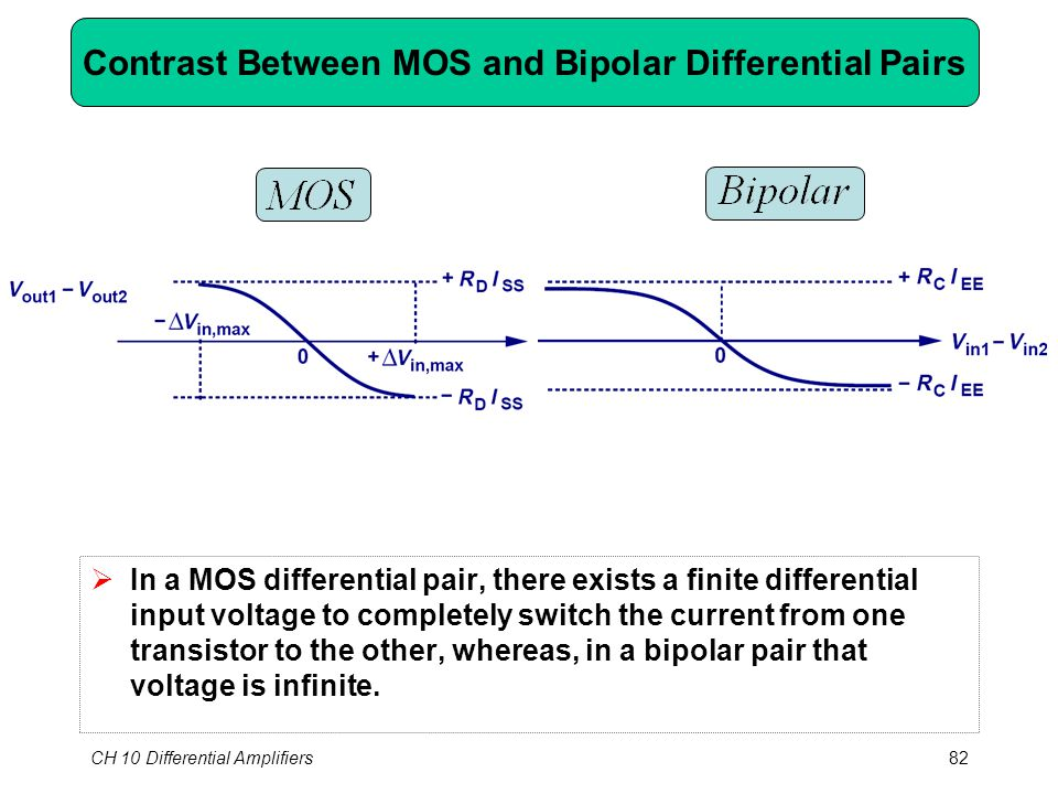CH 10 Differential Amplifiers82 Contrast Between MOS and Bipolar Differential Pairs  In a MOS differential pair, there exists a finite differential input voltage to completely switch the current from one transistor to the other, whereas, in a bipolar pair that voltage is infinite.