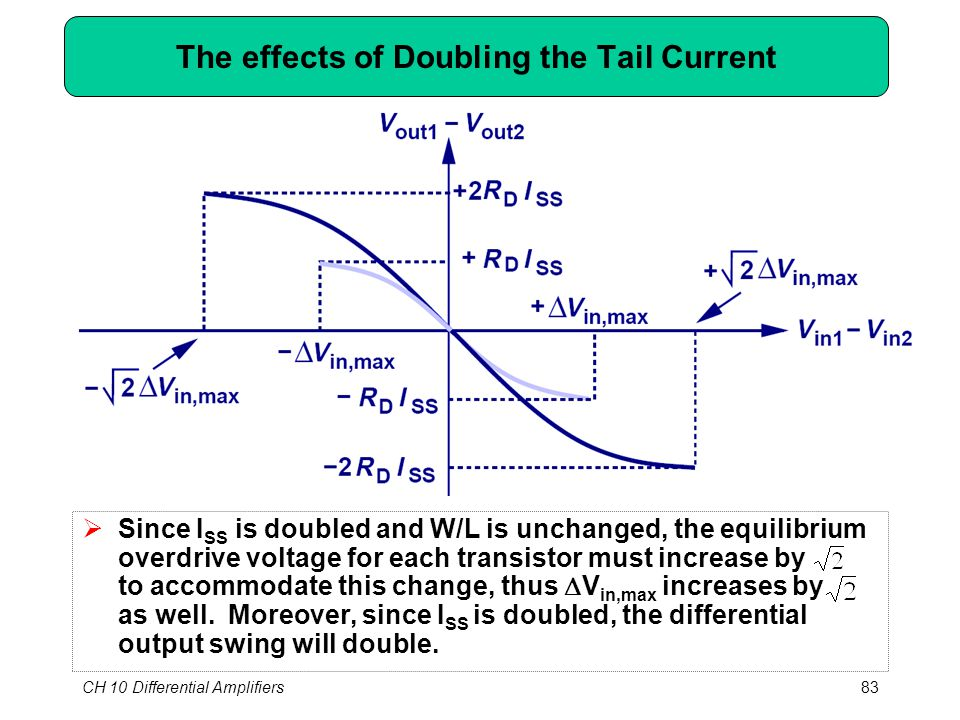 CH 10 Differential Amplifiers83 The effects of Doubling the Tail Current  Since I SS is doubled and W/L is unchanged, the equilibrium overdrive volta