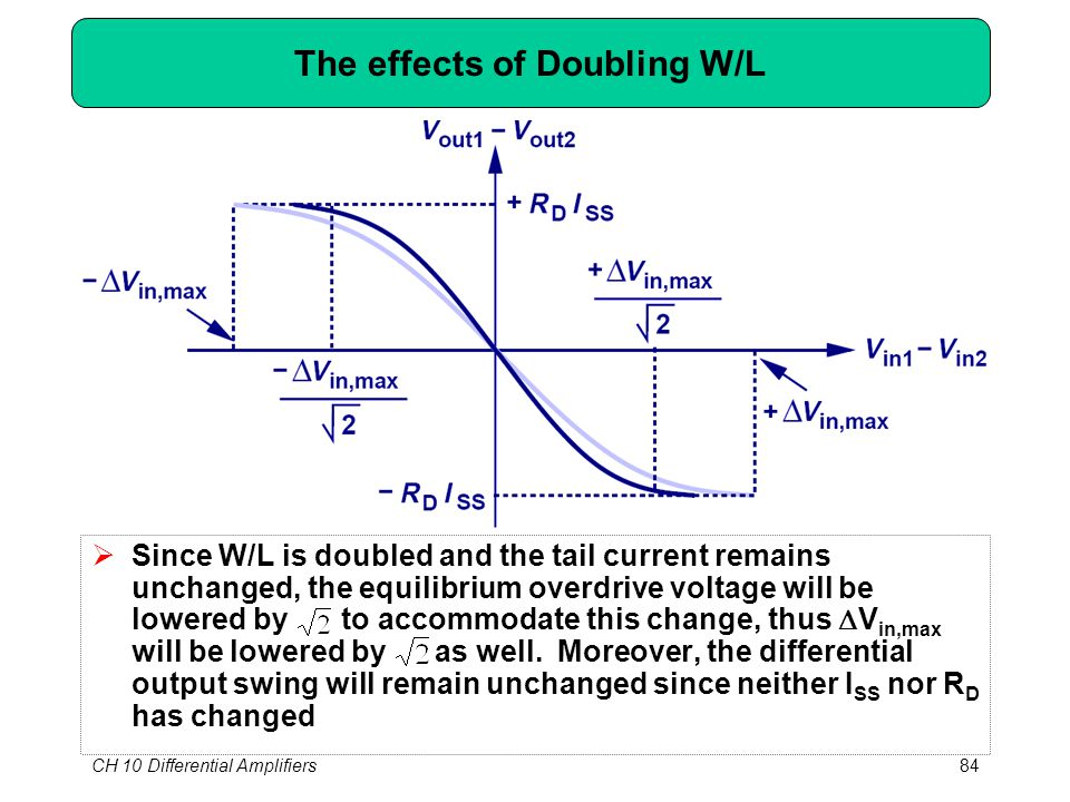CH 10 Differential Amplifiers84 The effects of Doubling W/L  Since W/L is doubled and the tail current remains unchanged, the equilibrium overdrive voltage will be lowered by to accommodate this change, thus  V in,max will be lowered by as well.
