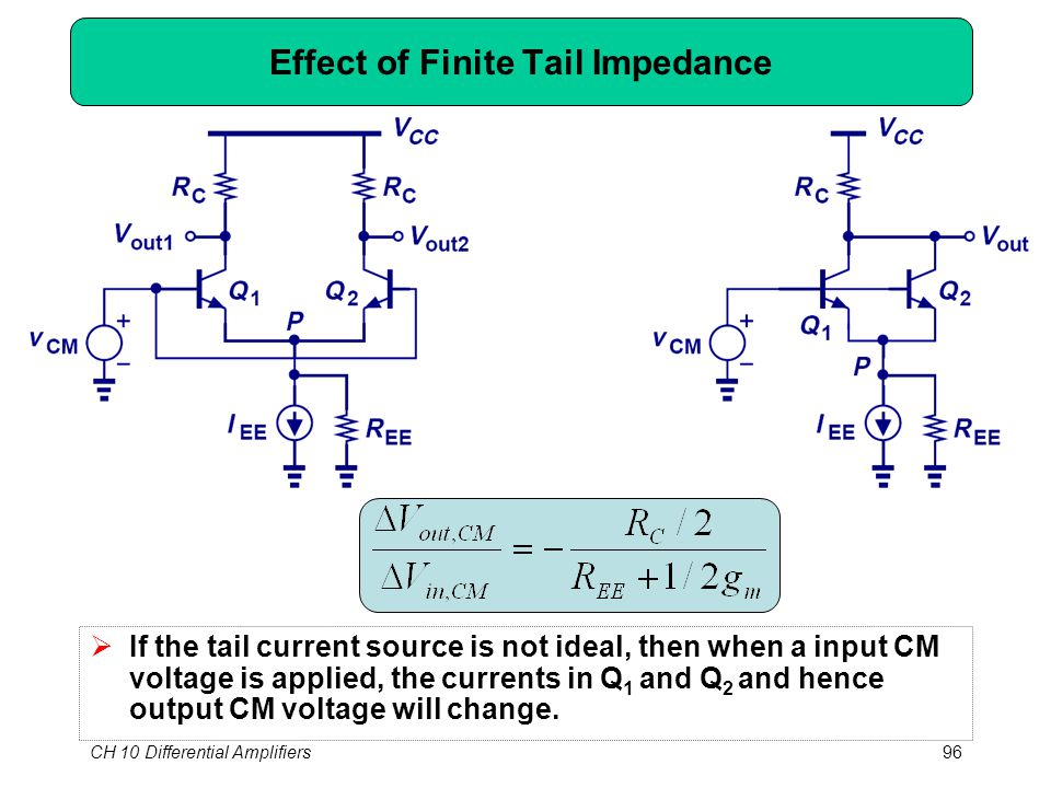 CH 10 Differential Amplifiers96 Effect of Finite Tail Impedance  If the tail current source is not ideal, then when a input CM voltage is applied, th