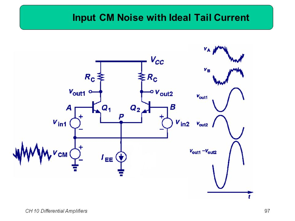 CH 10 Differential Amplifiers97 Input CM Noise with Ideal Tail Current