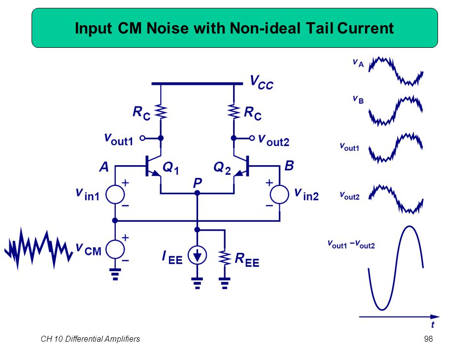 CH 10 Differential Amplifiers98 Input CM Noise with Non-ideal Tail Current