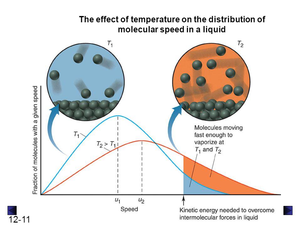 12-12 Vapor pressure as a function of temperature and intermolecular forces A linear plot of vapor pressure- temperature relationship