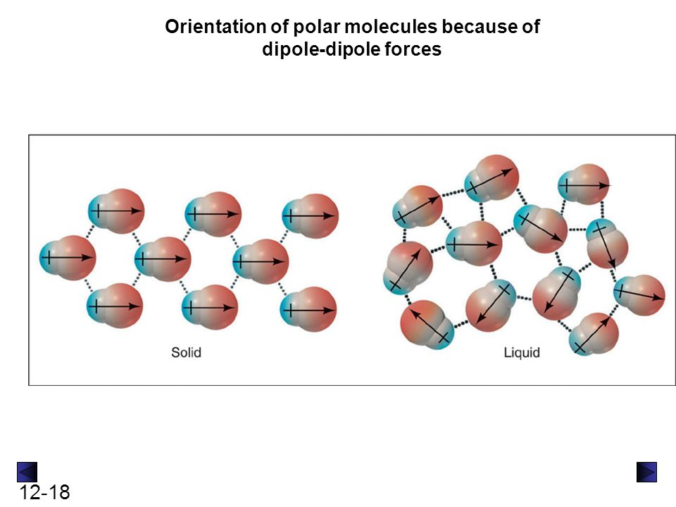 12-18 Orientation of polar molecules because of dipole-dipole forces