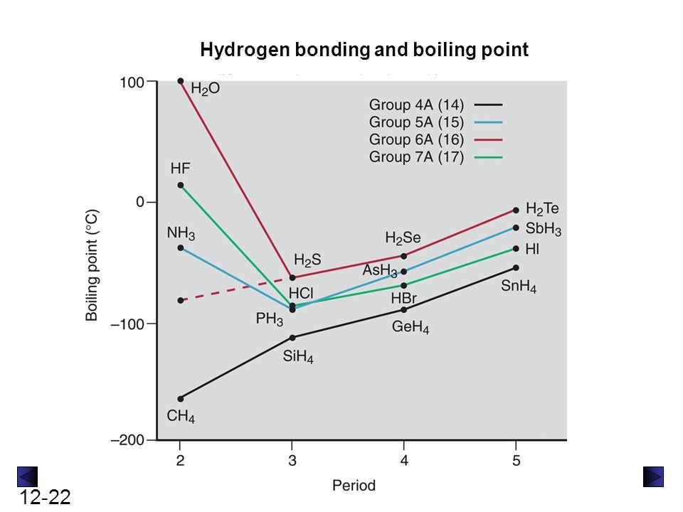 12-23 The H-bonding abilitiy of the water molecule