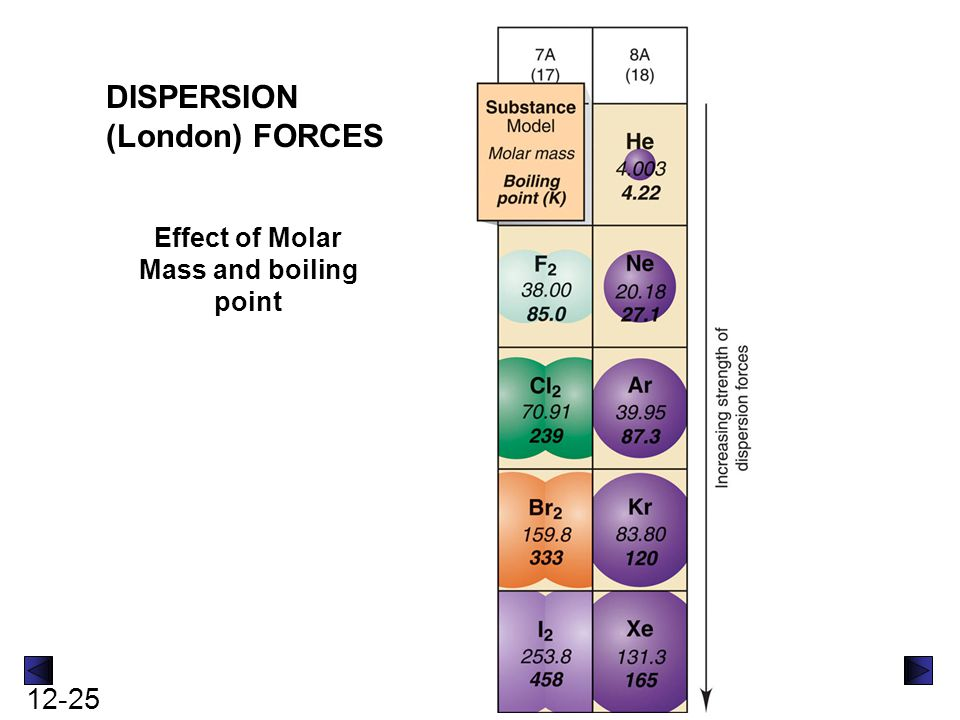 12-25 Effect of Molar Mass and boiling point DISPERSION (London) FORCES
