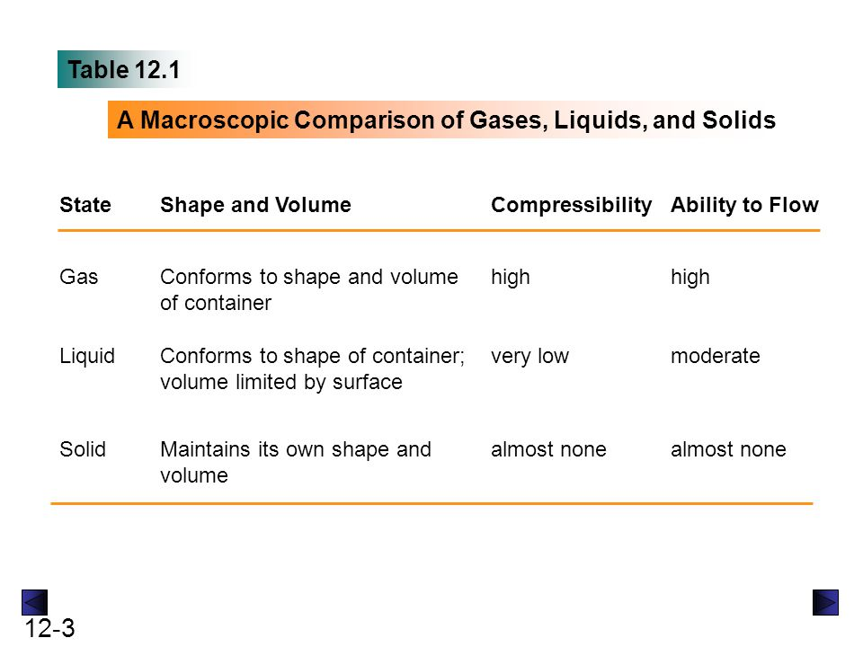 12-3 Table 12.1 A Macroscopic Comparison of Gases, Liquids, and Solids StateShape and VolumeCompressibilityAbility to Flow Gas Solid Liquid Conforms t