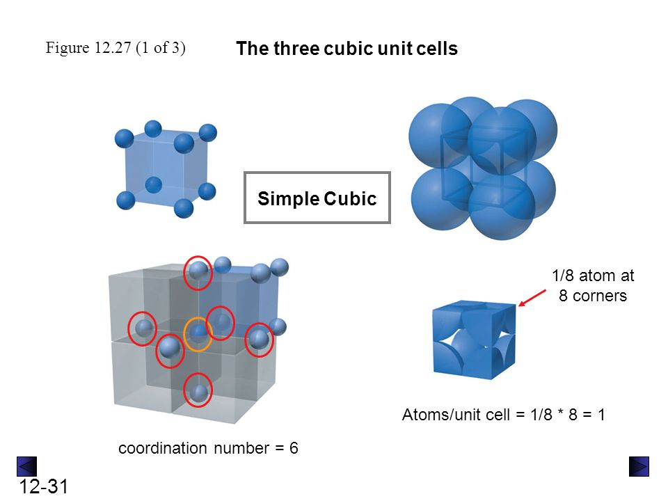 12-32 Figure 12.27 (2 of 3) The three cubic unit cells Body-centered Cubic coordination number = 8 1/8 atom at 8 corners 1 atom at center Atoms/unit cell = (1/8*8) + 1 = 2