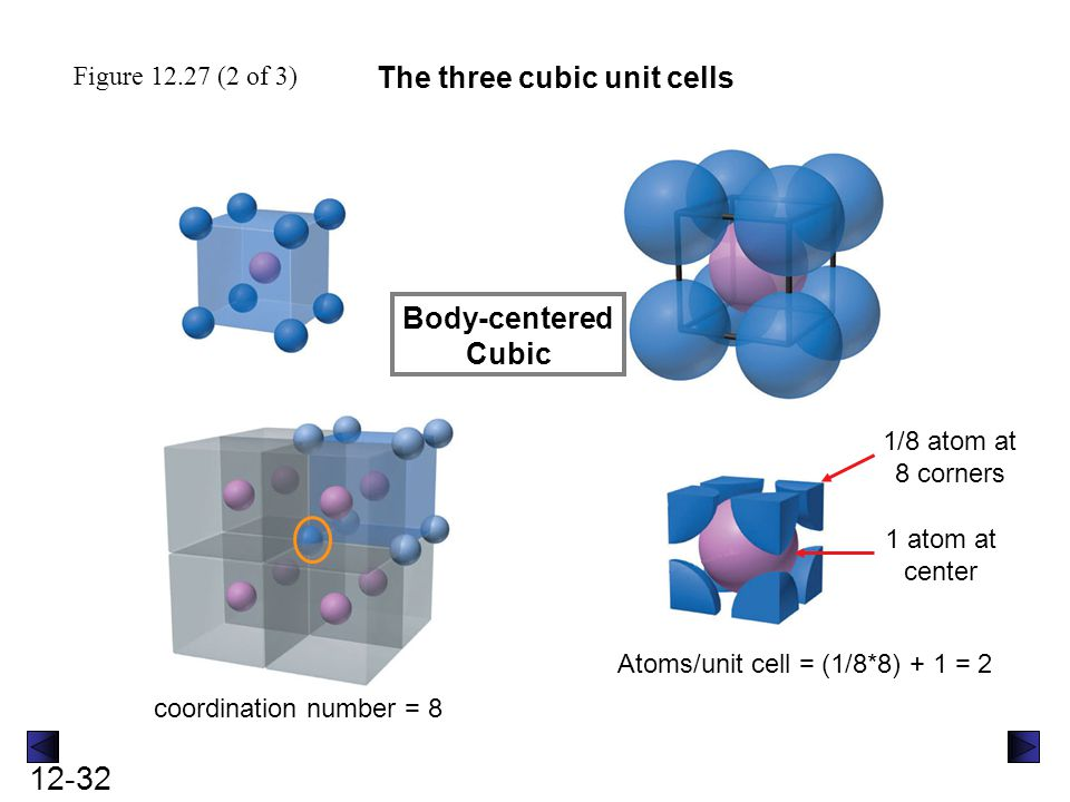12-32 Figure 12.27 (2 of 3) The three cubic unit cells Body-centered Cubic coordination number = 8 1/8 atom at 8 corners 1 atom at center Atoms/unit c