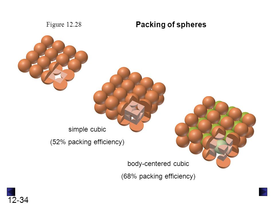 12-34 Figure 12.28 Packing of spheres simple cubic (52% packing efficiency) body-centered cubic (68% packing efficiency)