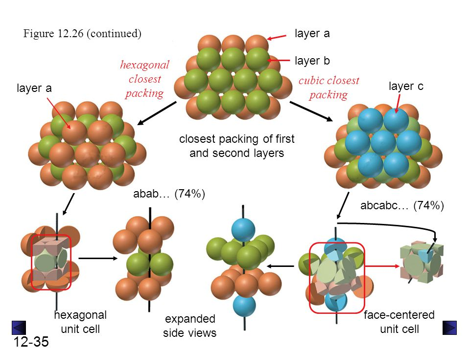 12-35 hexagonal unit cell Figure 12.26 (continued) closest packing of first and second layers layer a layer b layer c hexagonal closest packing cubic