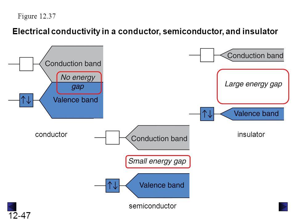 12-47 Figure 12.37 Electrical conductivity in a conductor, semiconductor, and insulator conductor semiconductor insulator