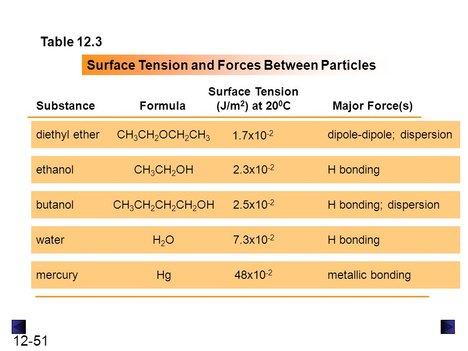 12-51 Table 12.3 Surface Tension and Forces Between Particles SubstanceFormula Surface Tension (J/m 2 ) at 20 0 C Major Force(s) diethyl ether ethanol