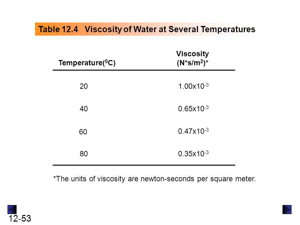 12-54 Figure 12.11 Periodic trends in covalent and van der Waals radii (in pm)