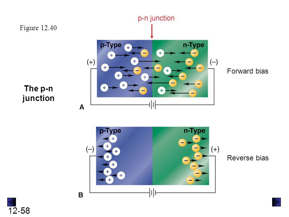 12-58 Forward bias Reverse bias p-n junction Figure 12.40 The p-n junction