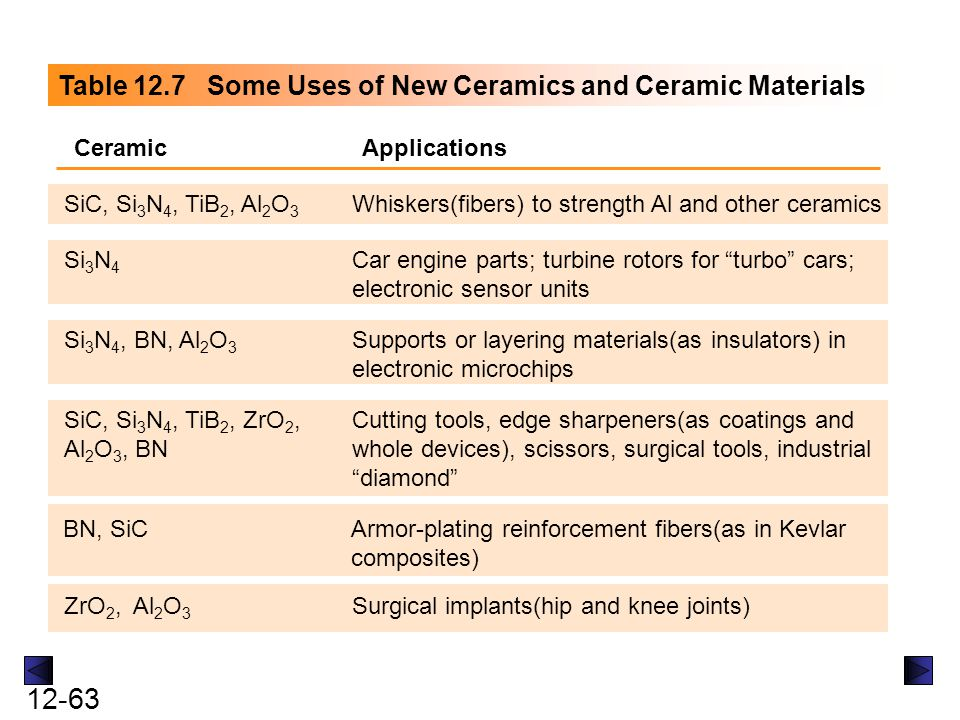 12-63 Table 12.7 Some Uses of New Ceramics and Ceramic Materials CeramicApplications SiC, Si 3 N 4, TiB 2, Al 2 O 3 Whiskers(fibers) to strength Al an