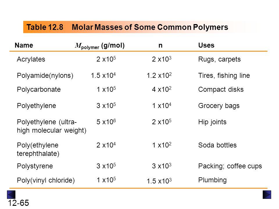 12-65 Table 12.8 Molar Masses of Some Common Polymers Name M polymer (g/mol)nUses Acrylates2 x10 5 2 x10 3 Rugs, carpets Polyamide(nylons)1.5 x10 4 1.