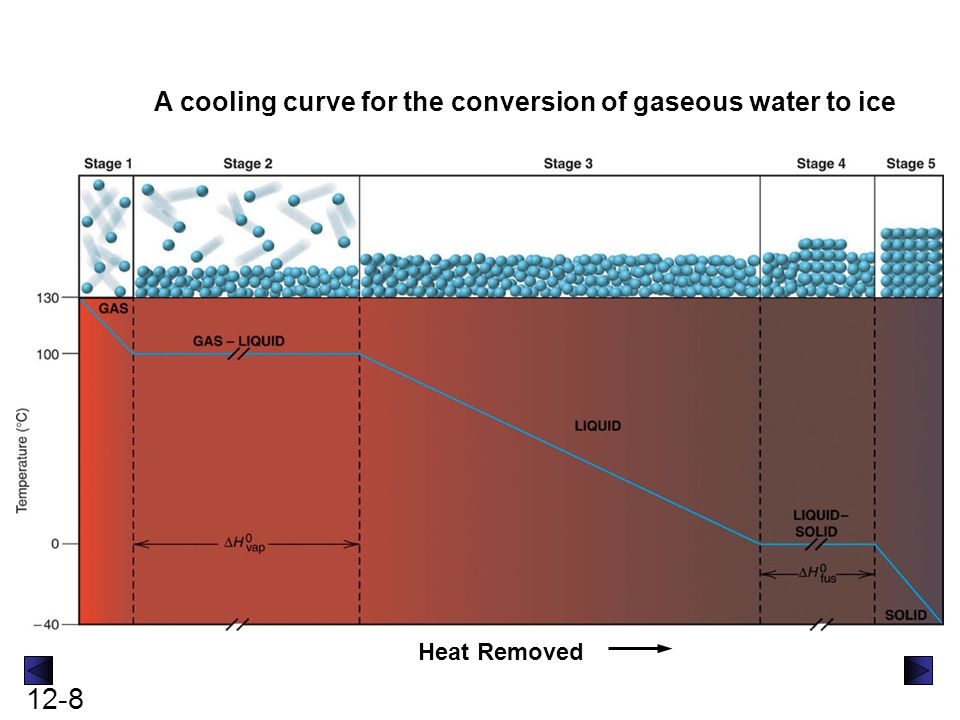 12-9 Calculating the Loss of Heat - Cooling steam at 110 o C down to ice at -10 o C q = (amount)(molar heat capacity)(  T) - change of temp q = (amount)(enthalpy of phase change) - change of phase q = n C water(g) (100-110) + q = n (-  H O vap ) + q = n C water(l) (0-100) + q = n (-  H O fus ) + q = n C water(s) (-10-0) =