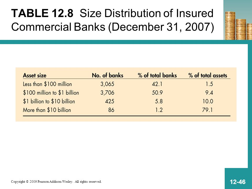 Copyright © 2009 Pearson Addison-Wesley. All rights reserved. 12-46 TABLE 12.8 Size Distribution of Insured Commercial Banks (December 31, 2007)