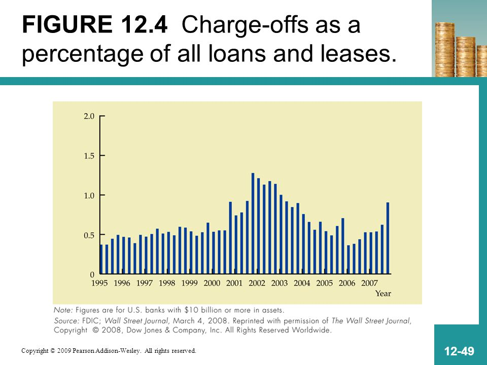 Copyright © 2009 Pearson Addison-Wesley. All rights reserved. 12-49 FIGURE 12.4 Charge-offs as a percentage of all loans and leases.
