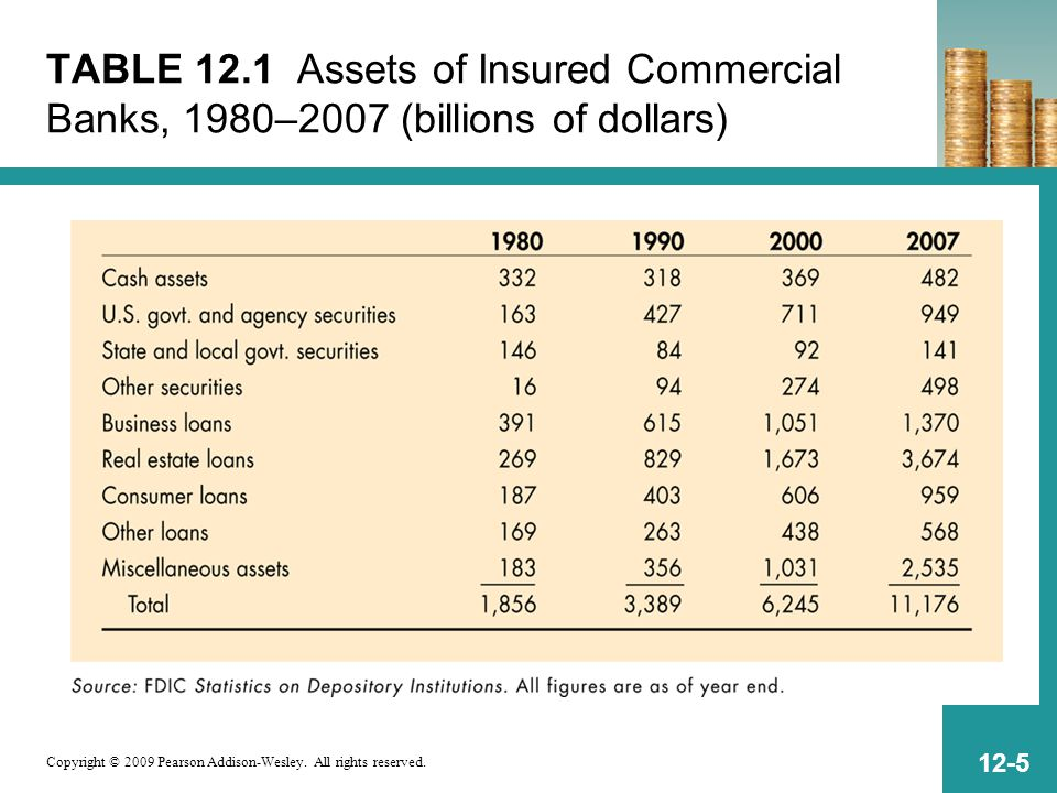 Copyright © 2009 Pearson Addison-Wesley. All rights reserved. 12-5 TABLE 12.1 Assets of Insured Commercial Banks, 1980–2007 (billions of dollars)