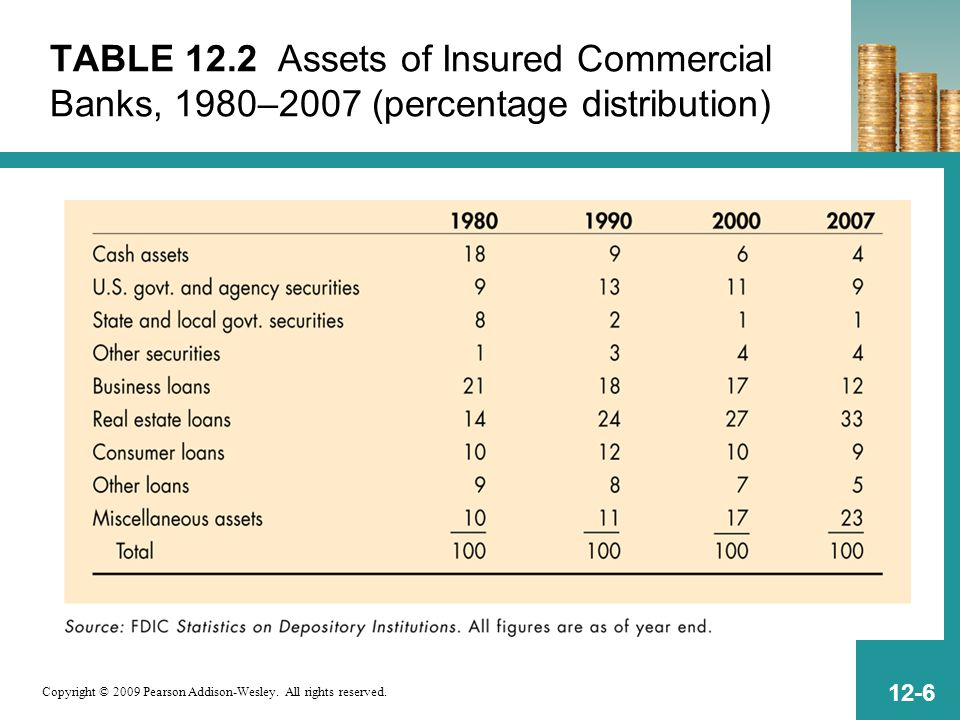 Copyright © 2009 Pearson Addison-Wesley. All rights reserved. 12-6 TABLE 12.2 Assets of Insured Commercial Banks, 1980–2007 (percentage distribution)