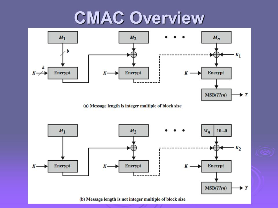 CMAC Overview