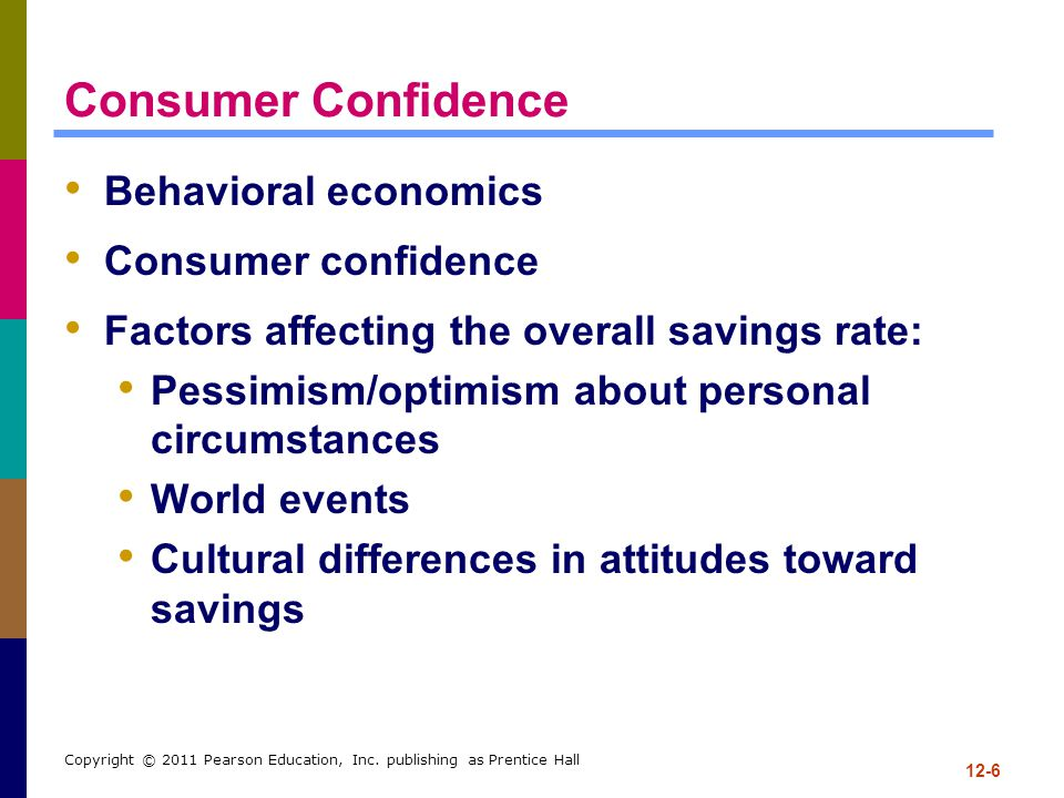 12-6 Copyright © 2011 Pearson Education, Inc. publishing as Prentice Hall Consumer Confidence Behavioral economics Consumer confidence Factors affecti