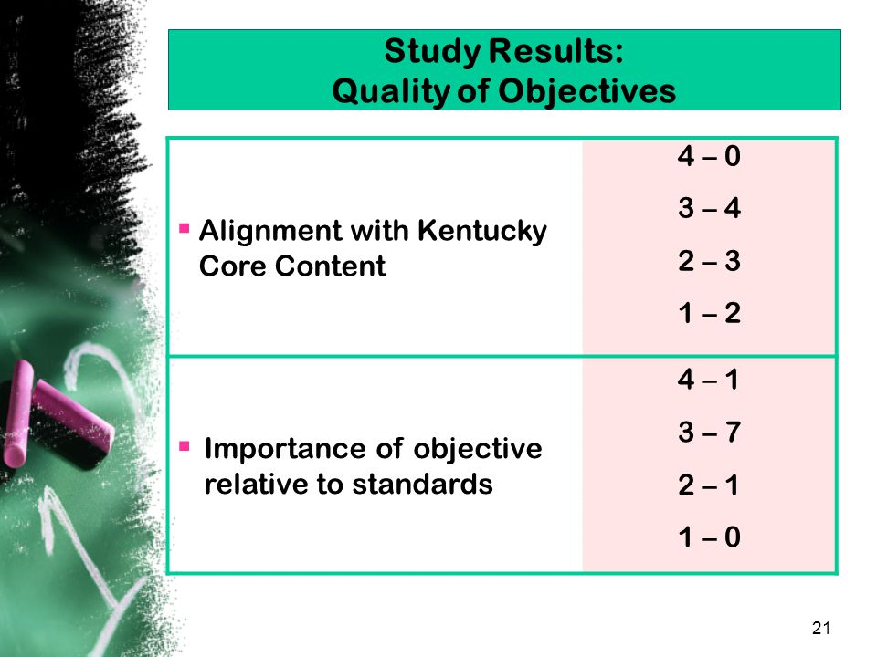21 Study Results: Quality of Objectives  Alignment with Kentucky Core Content 4 – 0 3 – 4 2 – 3 1 – 2  Importance of objective relative to standards 4 – 1 3 – 7 2 – 1 1 – 0