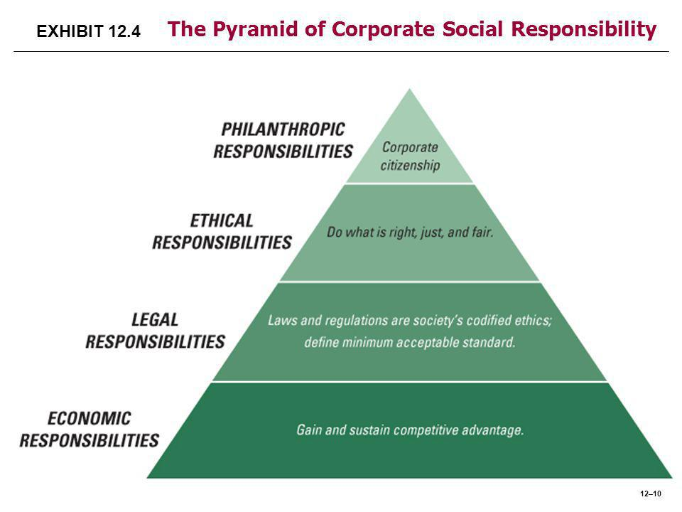 EXHIBIT 12.4 The Pyramid of Corporate Social Responsibility 12–10