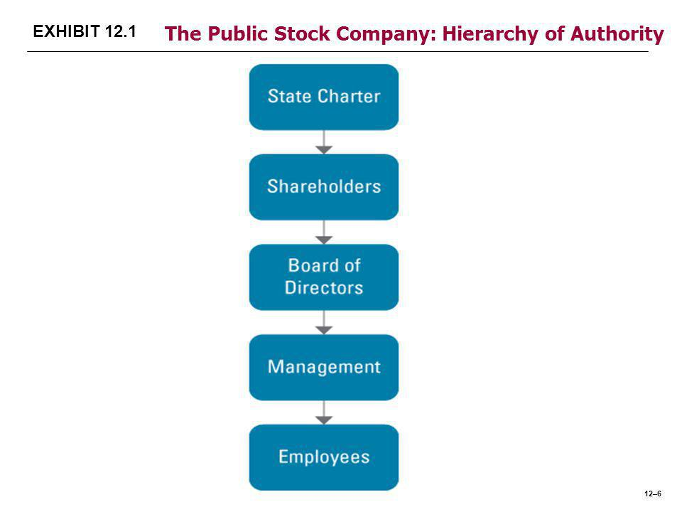 EXHIBIT 12.1 The Public Stock Company: Hierarchy of Authority 12–6