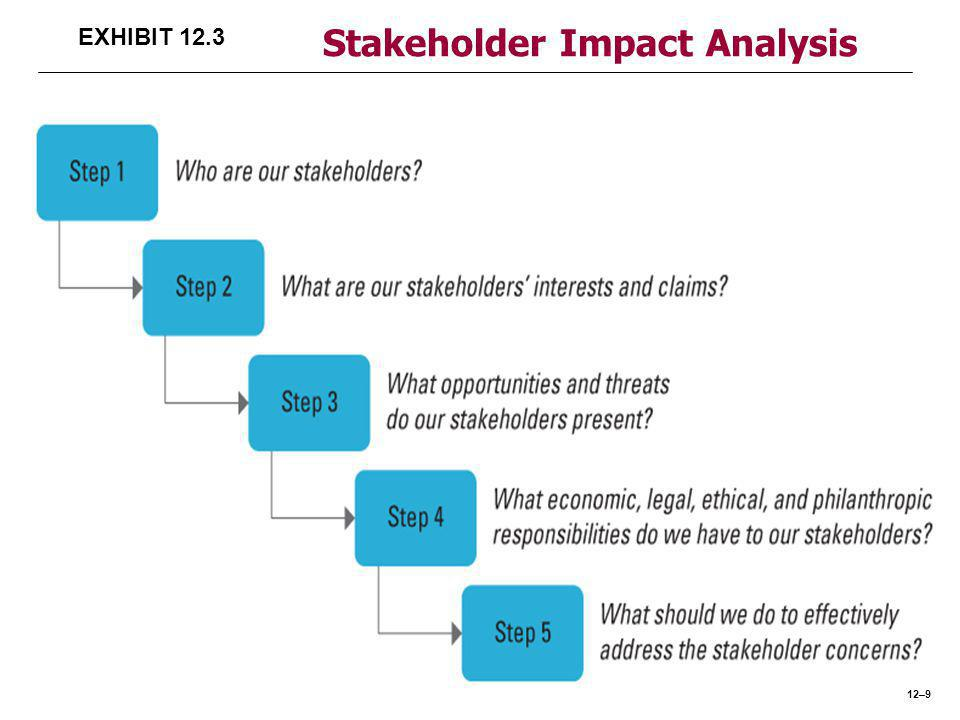 EXHIBIT 12.3 Stakeholder Impact Analysis 12–9