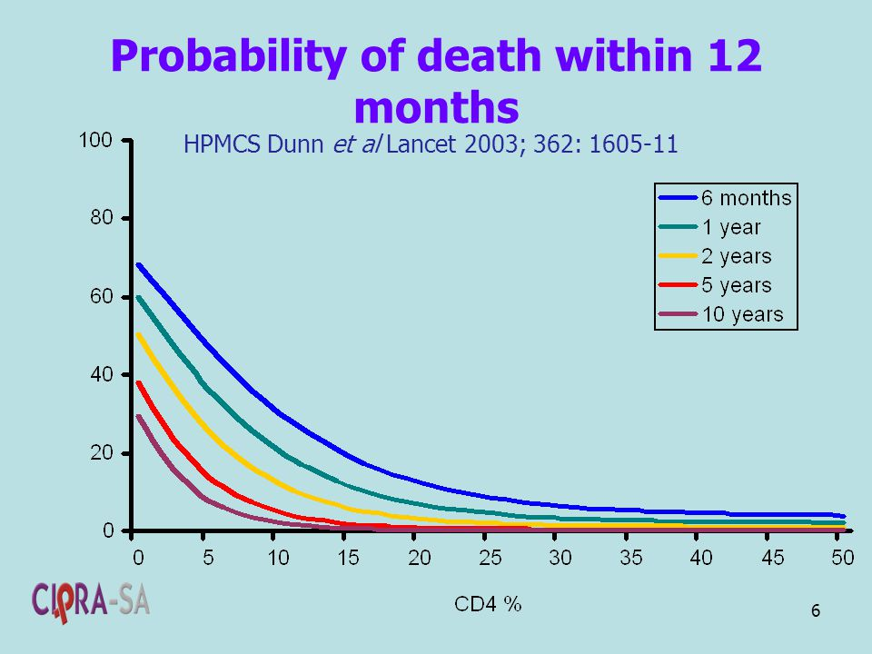 6 Probability of death within 12 months HPMCS Dunn et al Lancet 2003; 362: 1605-11
