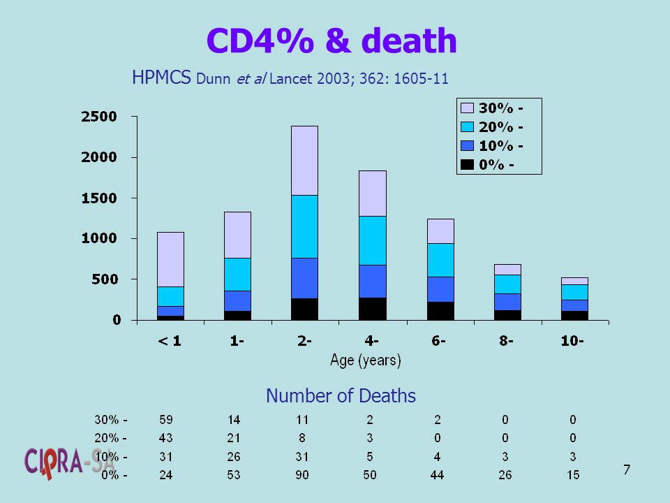 7 CD4% & death HPMCS Dunn et al Lancet 2003; 362: 1605-11 Number of Deaths