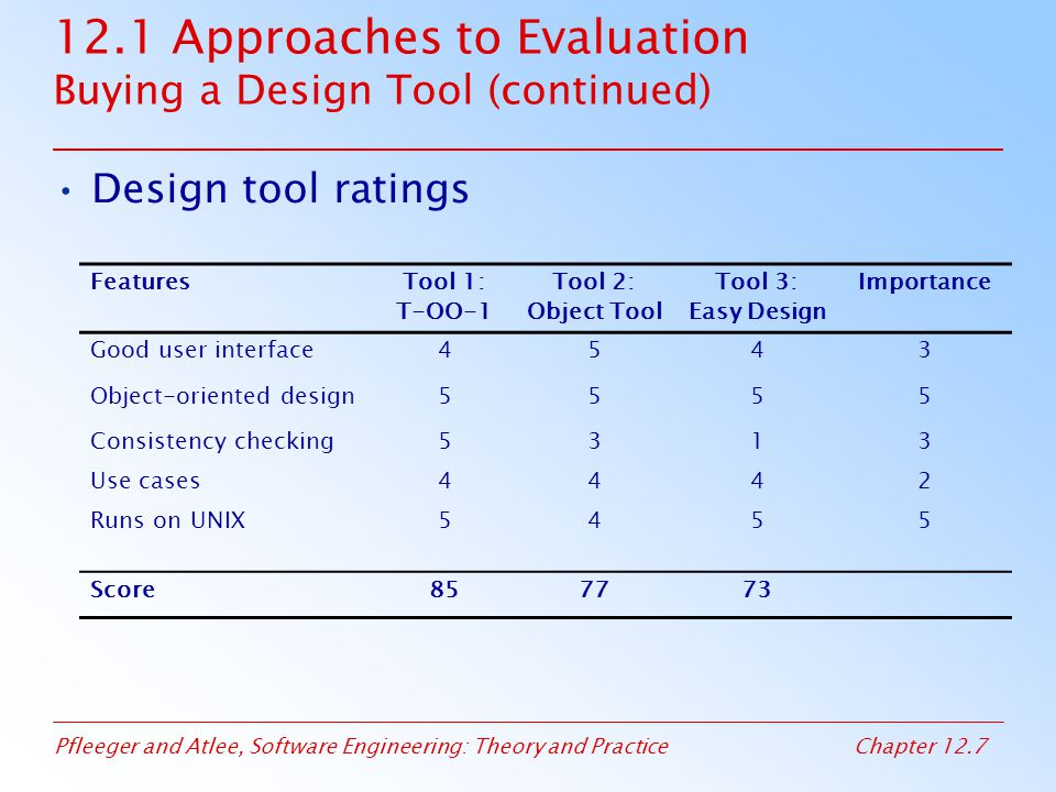 Pfleeger and Atlee, Software Engineering: Theory and PracticeChapter 12.48 12.4 Evaluating Products Sidebar 12.4 Software Reuse at Japan's Mainframe Makers NEC: reuse library was established to classify, catalog, and document Hitachi: integrated software environment, called Eagle, to allow software engineers to reuse standard program patterns and functional procedures Fujitsu: created Information Support Center (ISC), that is a regular library staffed with system analysts, software engineers, reuse experts, and switching system domain experts