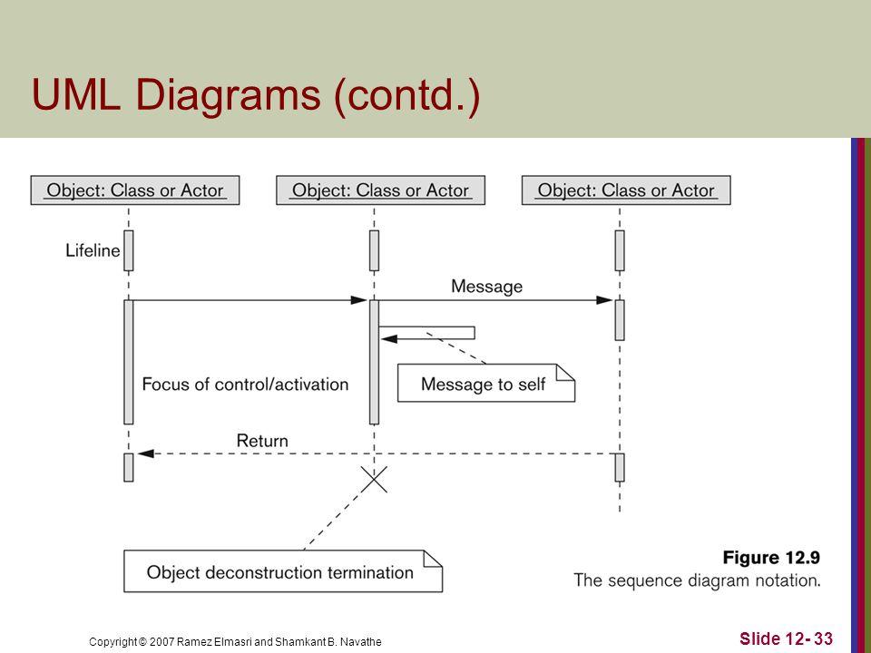 Copyright © 2007 Ramez Elmasri and Shamkant B. Navathe Slide 12- 33 UML Diagrams (contd.)