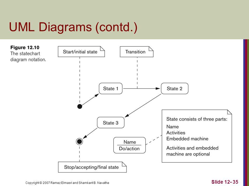 Copyright © 2007 Ramez Elmasri and Shamkant B. Navathe Slide 12- 35 UML Diagrams (contd.)