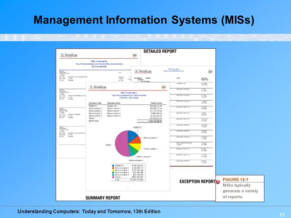 Understanding Computers: Today and Tomorrow, 13th Edition 15 Management Information Systems (MISs)