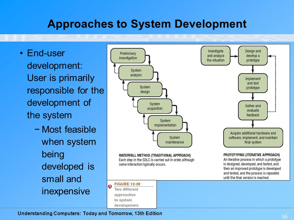 Understanding Computers: Today and Tomorrow, 13th Edition 55 Approaches to System Development End-user development: User is primarily responsible for