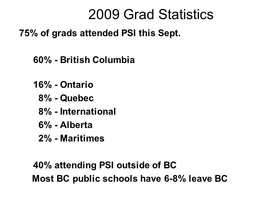2009 Grad Statistics 75% of grads attended PSI this Sept. 60% - British Columbia 16% - Ontario 8% - Quebec 8% - International 6% - Alberta 2% - Mariti