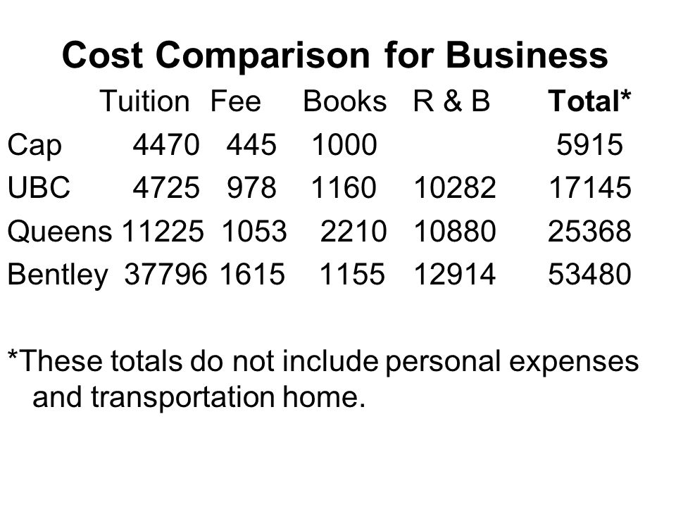 Cost Comparison for Business TuitionFee BooksR & BTotal* Cap 4470 445 1000 5915 UBC 4725 978 11601028217145 Queens 11225 1053 2210 1088025368 Bentley