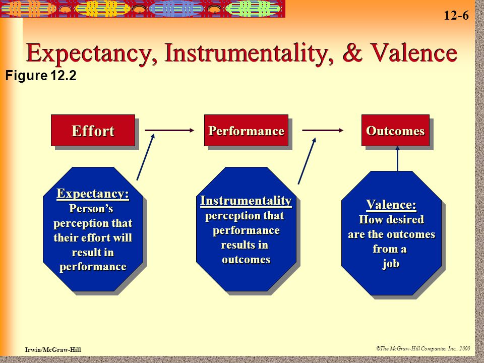 12-7 Irwin/McGraw-Hill ©The McGraw-Hill Companies, Inc., 2000 Expectancy, Instrumentality, & Valence Expectancy is the perception that effort (input) will result in a level of performance.
