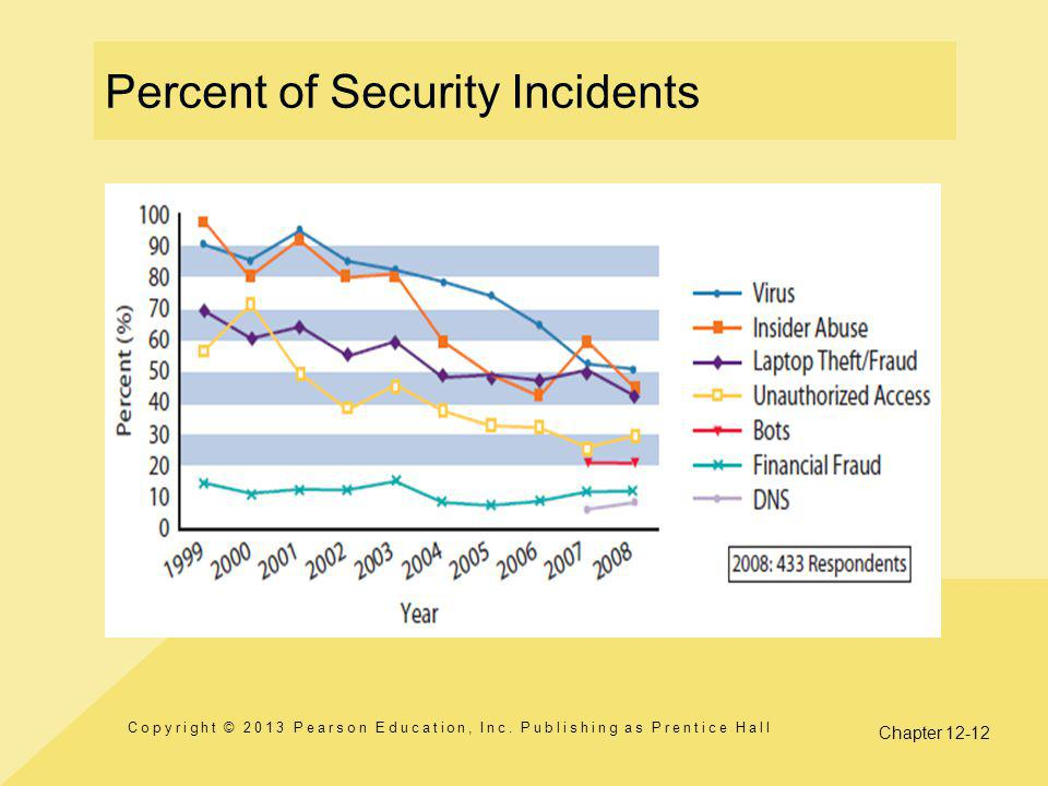 Chapter 12-12 Percent of Security Incidents Copyright © 2013 Pearson Education, Inc.