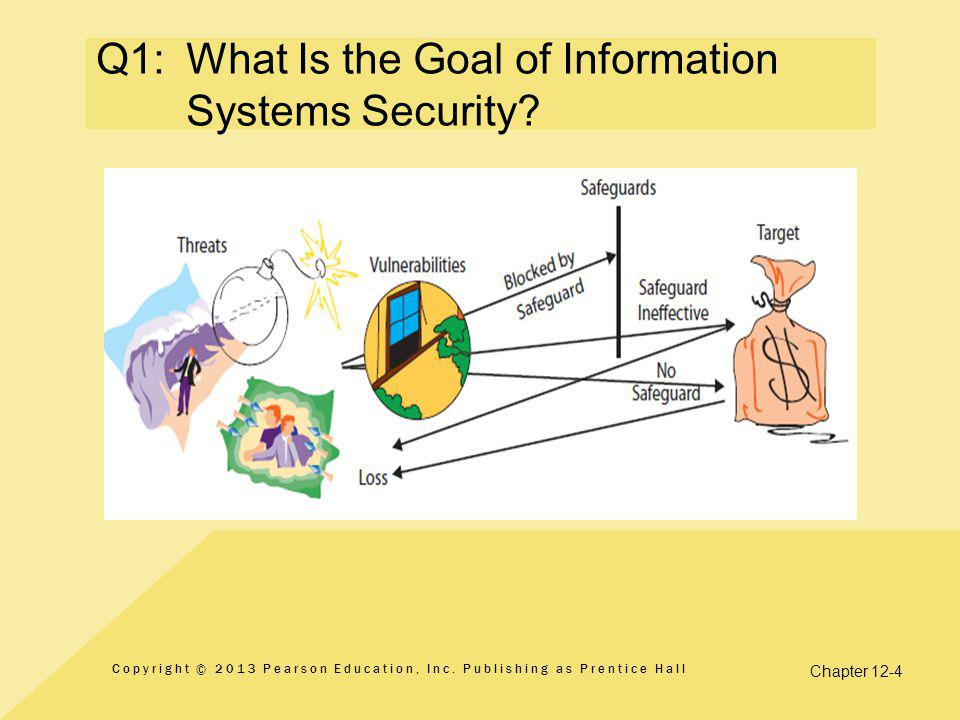 Chapter 12-4 Q1:What Is the Goal of Information Systems Security.