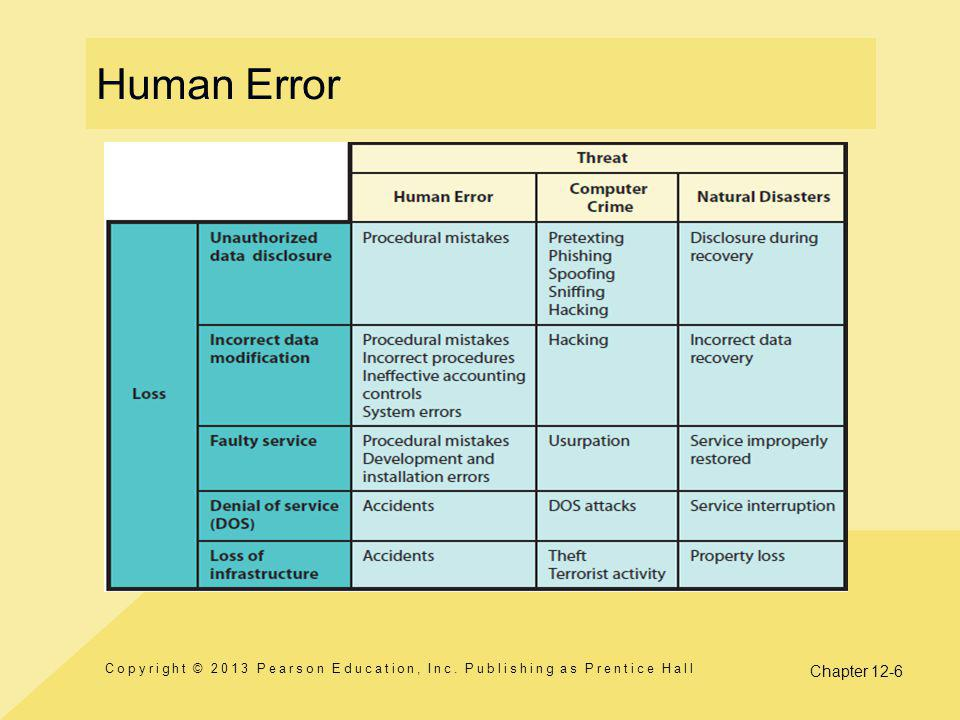 Chapter 12-6 Human Error Copyright © 2013 Pearson Education, Inc. Publishing as Prentice Hall