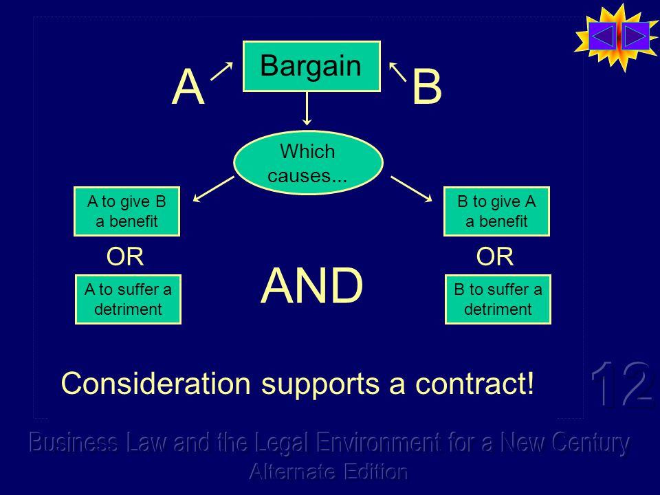 Bargain AB There is consideration to support a contract between A and B, when they bargain... and their bargaining causes BOTH parties... …to either g