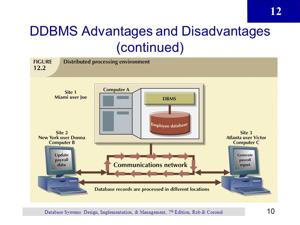 12 10 Database Systems: Design, Implementation, & Management, 7 th Edition, Rob & Coronel DDBMS Advantages and Disadvantages (continued)