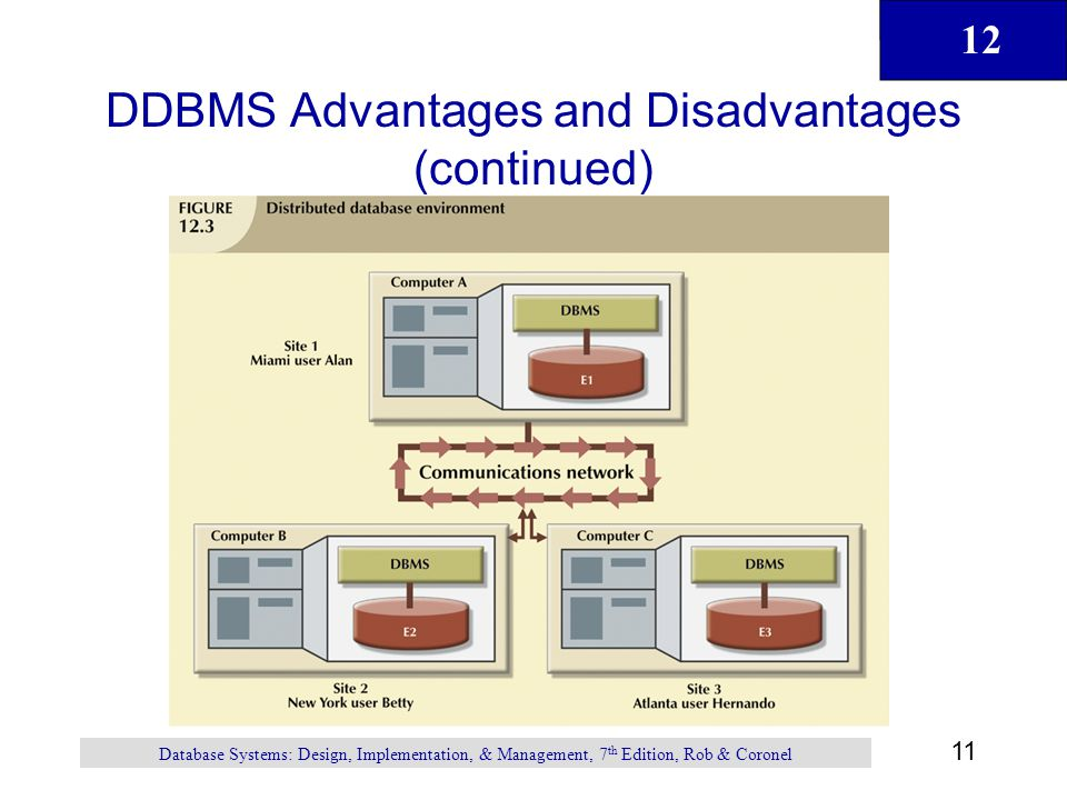 12 11 Database Systems: Design, Implementation, & Management, 7 th Edition, Rob & Coronel DDBMS Advantages and Disadvantages (continued)