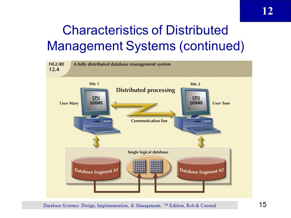 12 15 Database Systems: Design, Implementation, & Management, 7 th Edition, Rob & Coronel Characteristics of Distributed Management Systems (continued